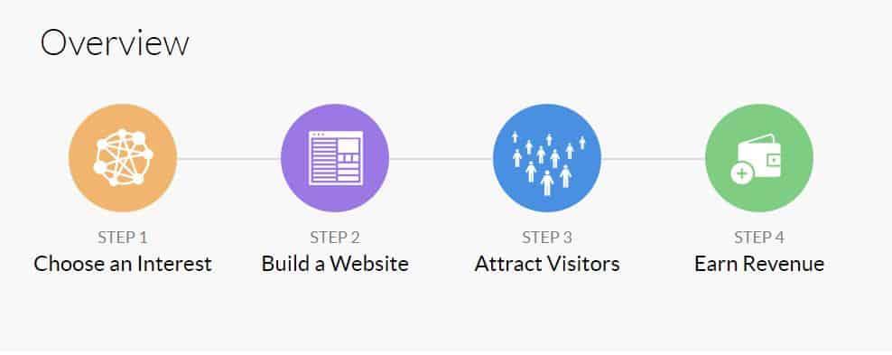 wealthy affiliate steps