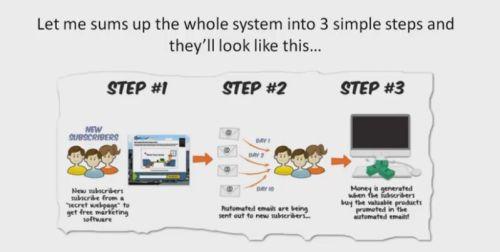 CB passive income three steps