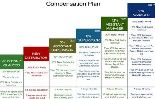forever living compensation plan