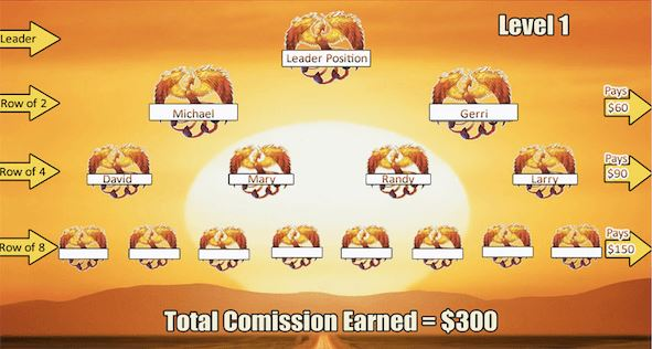 phoenix rising compensation plan