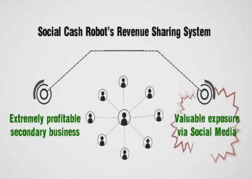social cash robot rev sharing