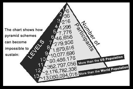pyramid scheme image