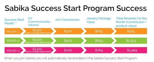 sabika success start program