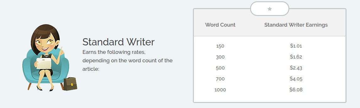 iwriter standard writer