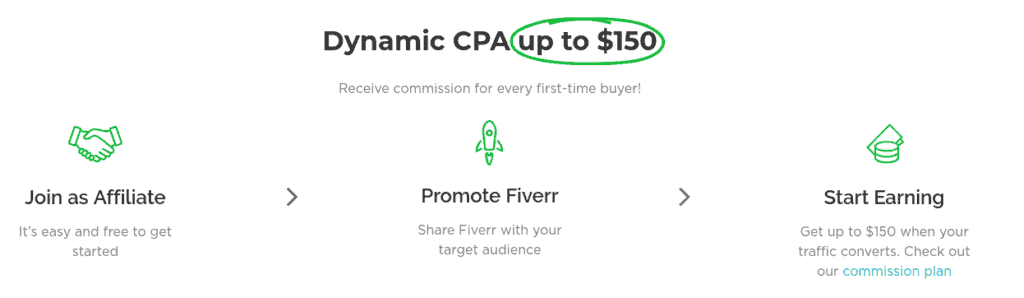 How much can you make Fiverr Affiliate Program